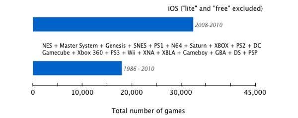iPhone, la App Store reúne más juegos que todas las consolas desde la NES hasta hoy