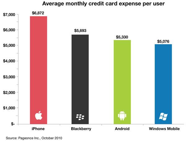 iPhone, los usuarios de iPhone son los que más derrochan con la tarjeta de crédito
