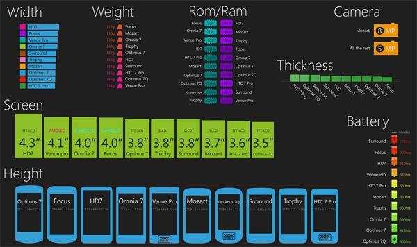Windows Phone 7, todos los móviles comparados en una imagen