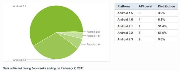 Android, un 90 por ciento de los móviles Android son 2.1 Eclíir o superior