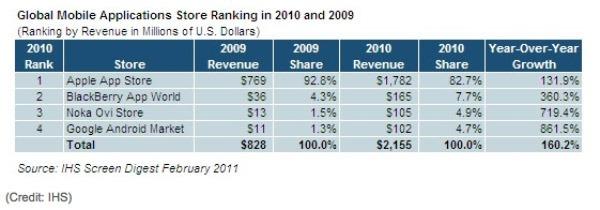 Android Market y Ovi Tienda, las tiendas de aplicaciones que más crecieron en 2010