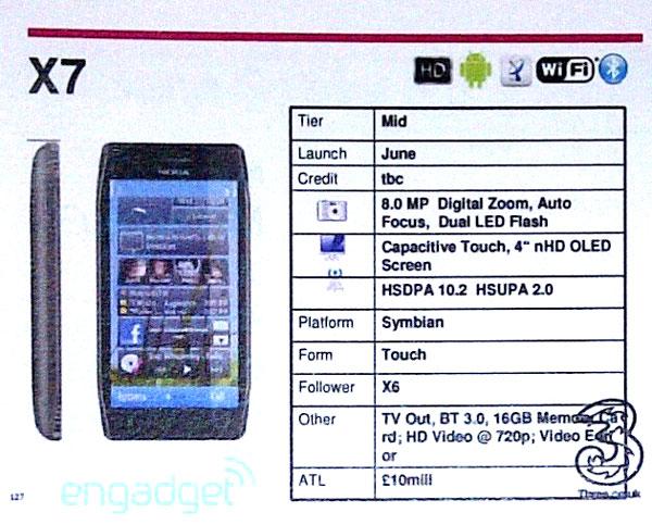 Nokia X7, un documento apunta al lanzamiento en junio del Nokia X7