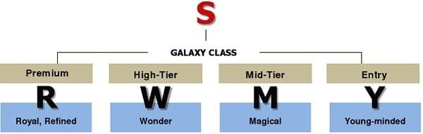 Samsung unificará la política para bautizar a sus móviles 2