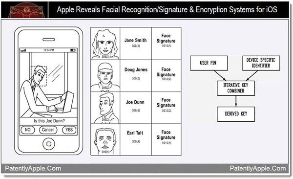 Reconocimiento Facial iOS Apple