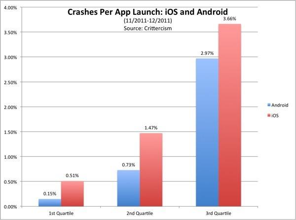 fallos aplicaciones ios android 01