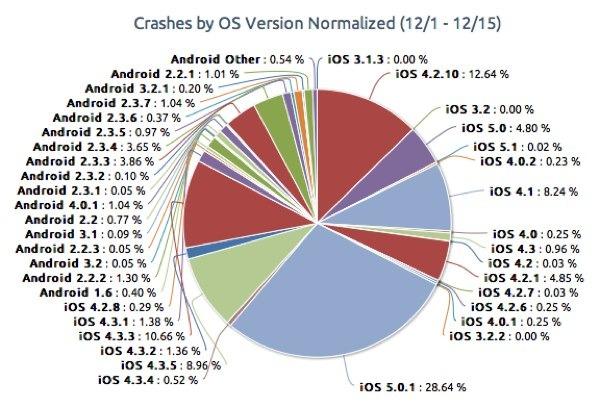 fallos aplicaciones ios android 02