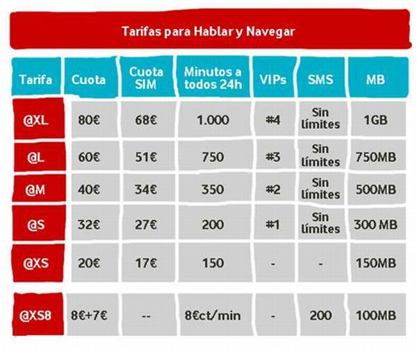 vodafone nuevas tarifas no subvencion moviles 02