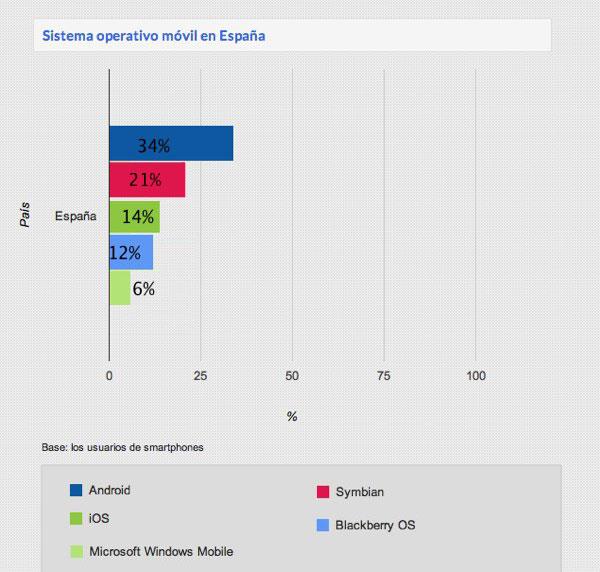 Usos del móvil en España, Android es la plataforma estrella