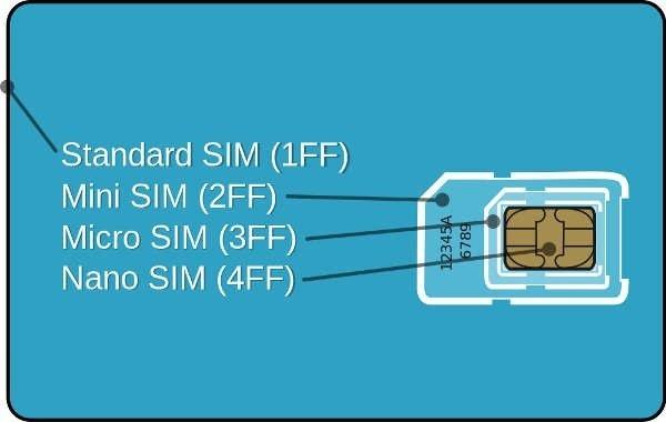 Tarjeta SIM, miniSIM, microSIM y nanoSIM, descubre sus diferencias