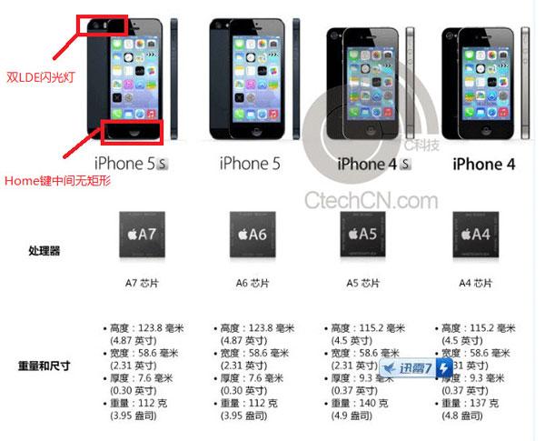 Medidas Iphone S