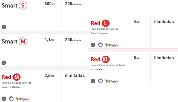 Móviles a cero euros en Vodafone con el Black Friday