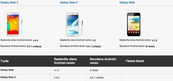 Android 5.0.1 Lollipop más cerca para el Samsung Galaxy Note 2 y el Galaxy S5 Mini