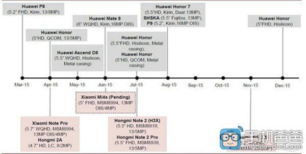 Rumores sobre las especificaciones técnicas del Huawei Mate 8
