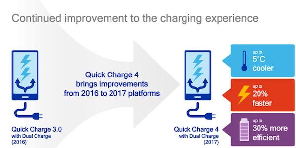 QuickCharge 4.0