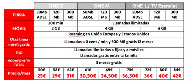 Vodafone One Black Friday