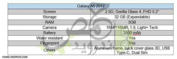 Samsung Galaxy℗ A5 2017 rumores