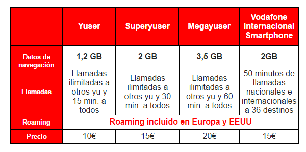 tarifas sin roaming