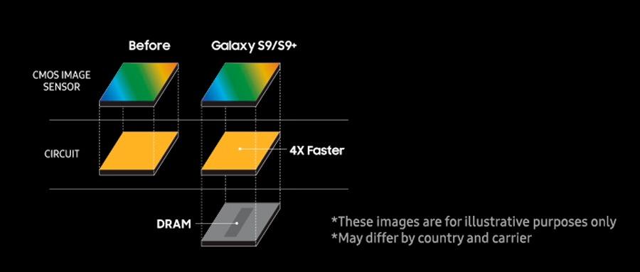 Así funciona la súper cámara lenta del Samsung™ Galaxy™ S9 sensor