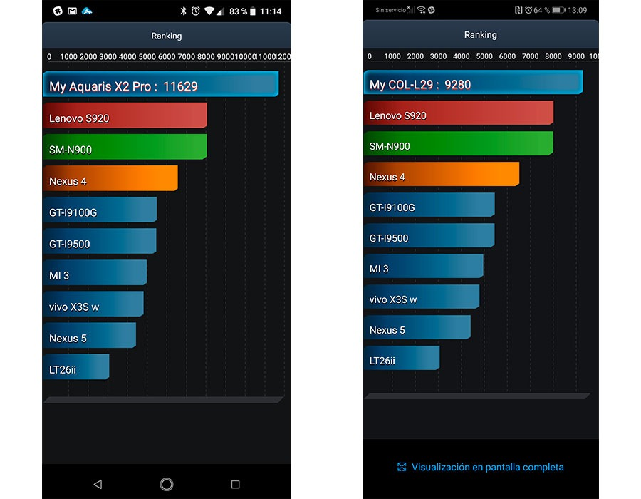 comparativa BQ Aquaris X2 Pro vs Honor 10 batería