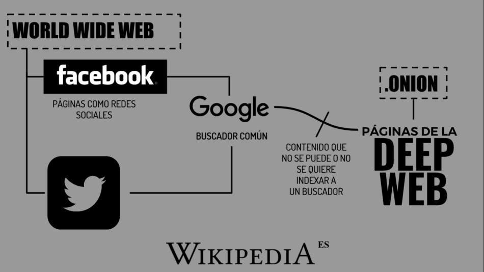 Infografía_sobre_la_deep_web