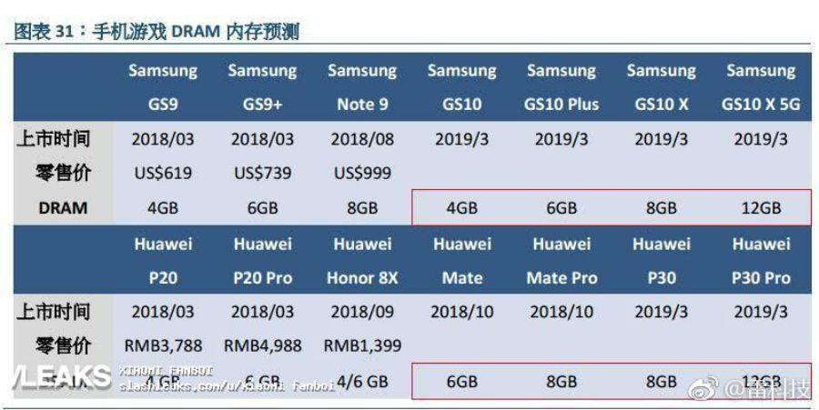 Samsung Galaxy™ S10