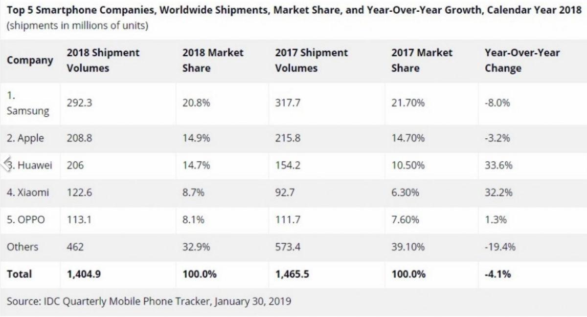 ventas smartphones